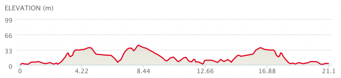 Elevation- Half Marathon